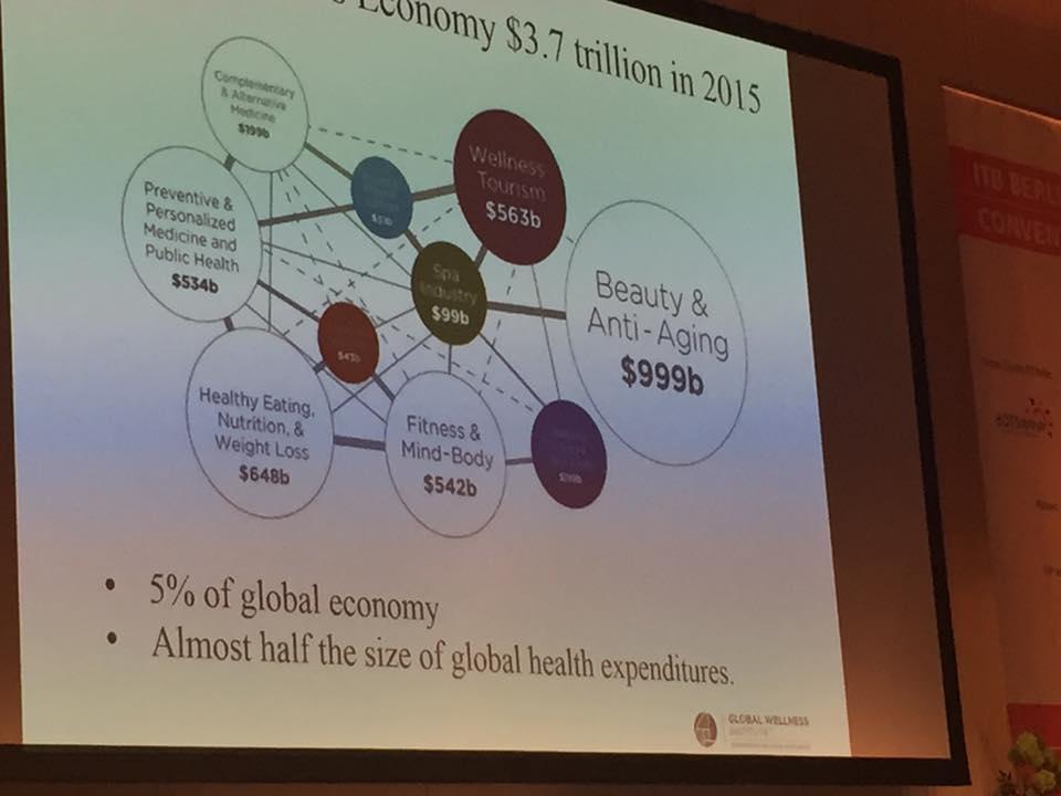 Wellness-Budgets – Noch Fragen?!