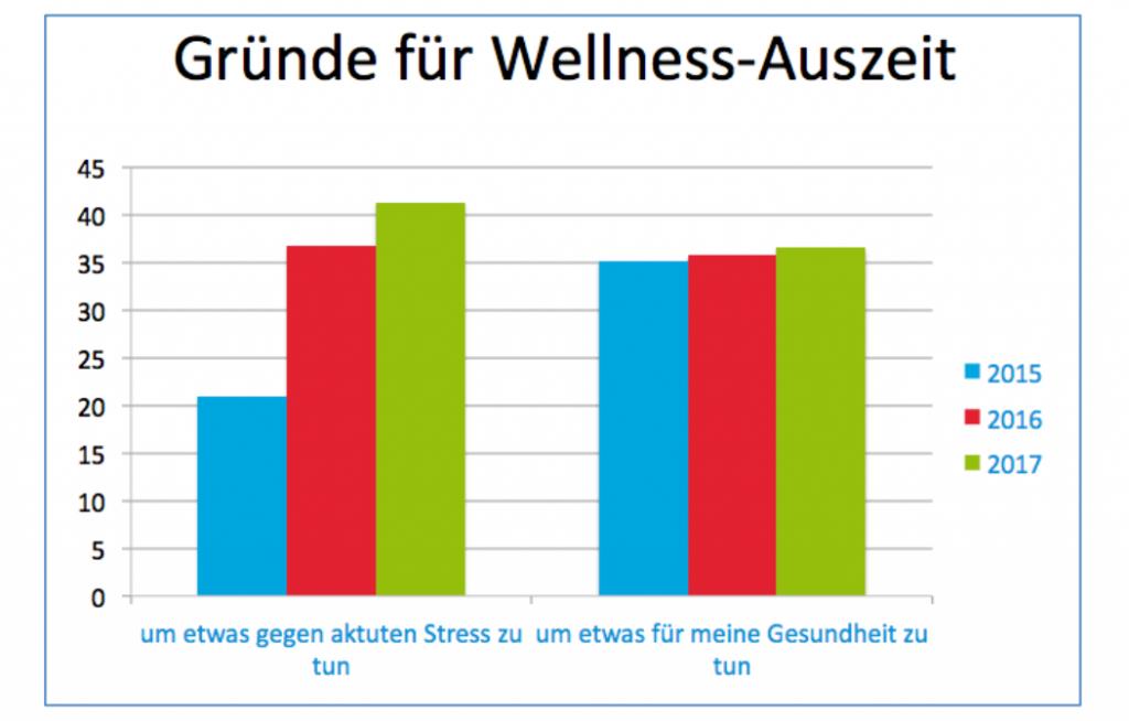 Wellnessreisen vs. Gesundheitsreisen