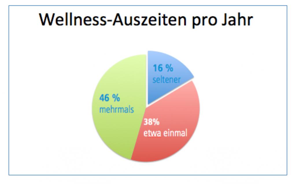 Wellness Trends - Anzahl Wellness-Auszeiten