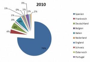 Prozentuale Verteilung der Nationen auf dem Jakobsweg (Quelle: pilgern.ch)